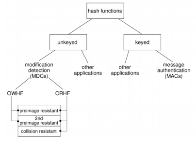 Figure 1: Hash function classification [1].