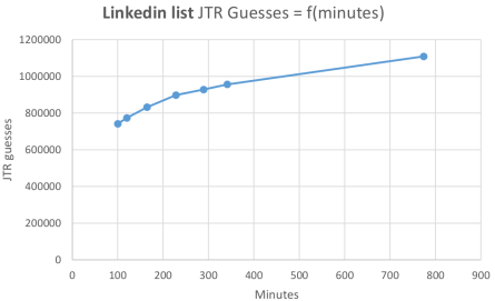 Fig. 6. (a) Graphical representation of the linkedin cracked list results: Cracked passwords as a function of time.