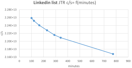 Fig. 6. (b) Graphical representation of the linkedin cracked list results: Combinations per second as a function of time.