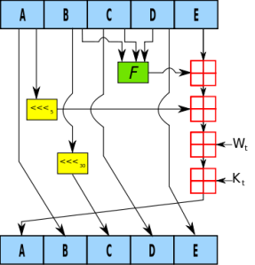 Fig. 1: One iteration within SHA1 compression function [1].