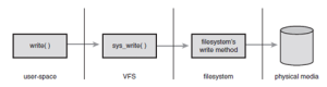 Figure 2: The flow of data from user-space issuing a write() call, through the VFS's generic system call, into the filesystem's specific write method, and finally arriving at the physical media. [2].