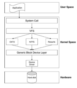 Figure 3: Overview of filesystem management structure [3].