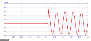 Figure 9: Voltage across the test breaker in respect with time.